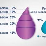 Perfil-socioeconomico